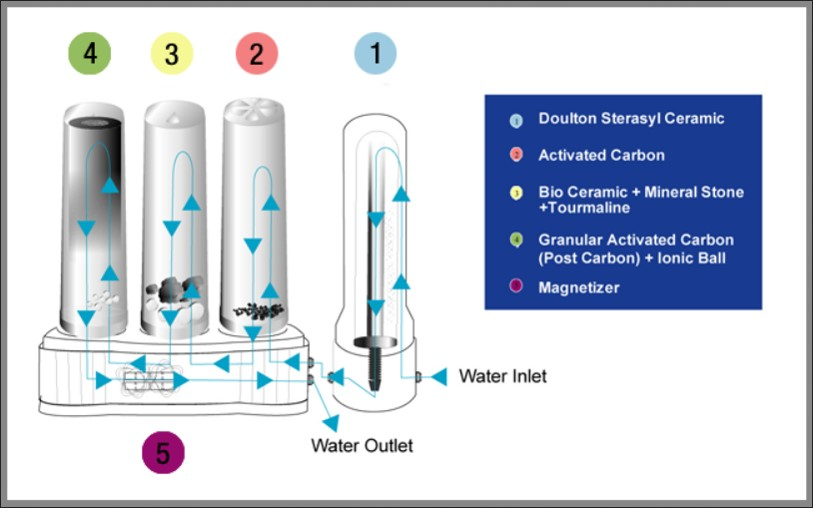 Marvelous Dxn Aquazeon Advanced Water Filter Wiring 101 Archstreekradiomeanderfmnl