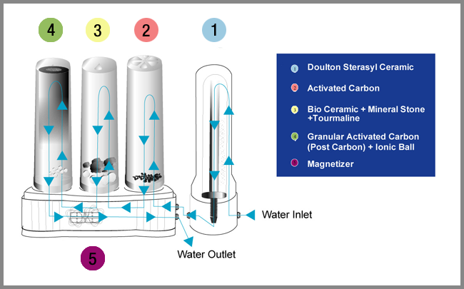 Chemical water purifiers - Water Filter purification